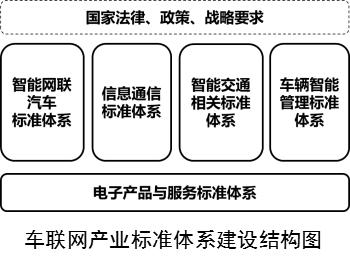 《国家车联网产业标准体系建设指南》系列文件解读