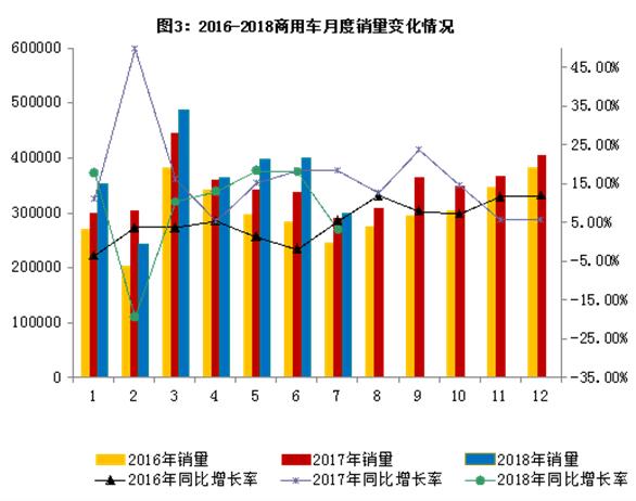 2018年7月汽车工业经济运行情况