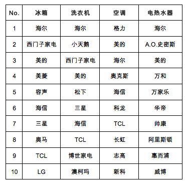 2017-2018年度中国家用电器行业品牌评价结果发布