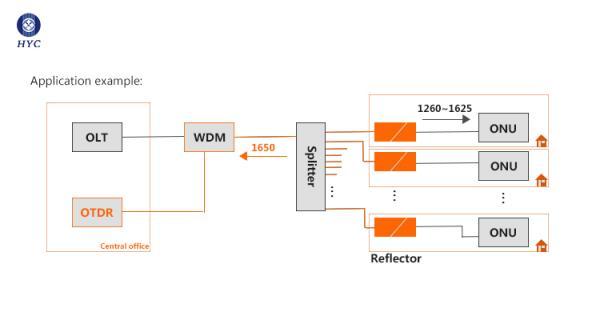 应用于FTTx网络链路监控的光纤反射器
