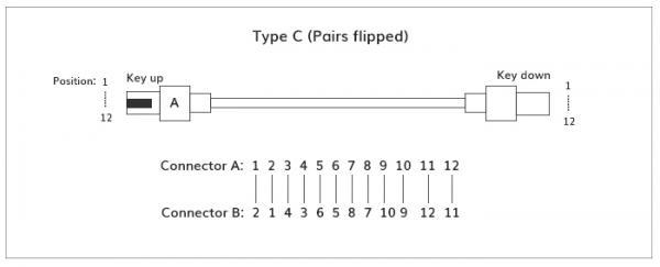 Cấu trúc và phân loại cực tính của dây vá sợi quang MPO