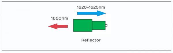 光纤反射器如何应用于PON网络链路监控
