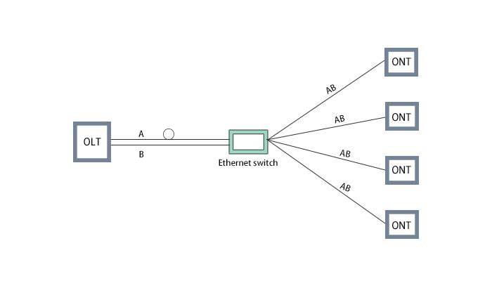 什么是有源(AON)和无源(PON)光网络?