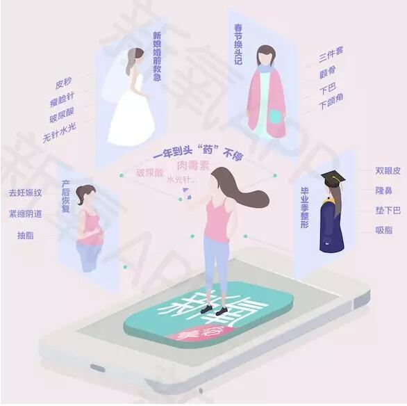 《新氧2018年医美行业白皮书》--医美将成为00后的日常生活方式
