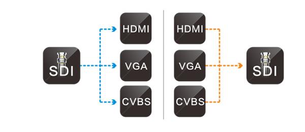 HDMI转SDI转换器信号损失方法