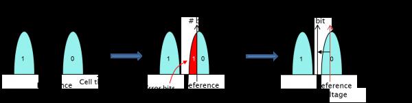 为什么在NAND闪存存储系统中实现低故障率不仅需要强大的ECC代码