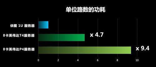 """超级""""芯""""算力,为国产GPU服务器再添动力"""