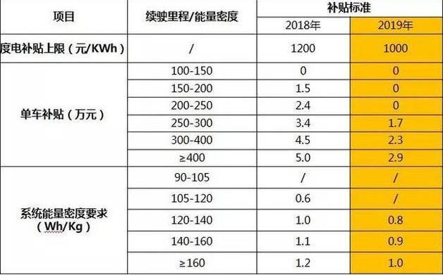 新能源市场增速放缓,仅仅是因为补贴政策的变化吗?