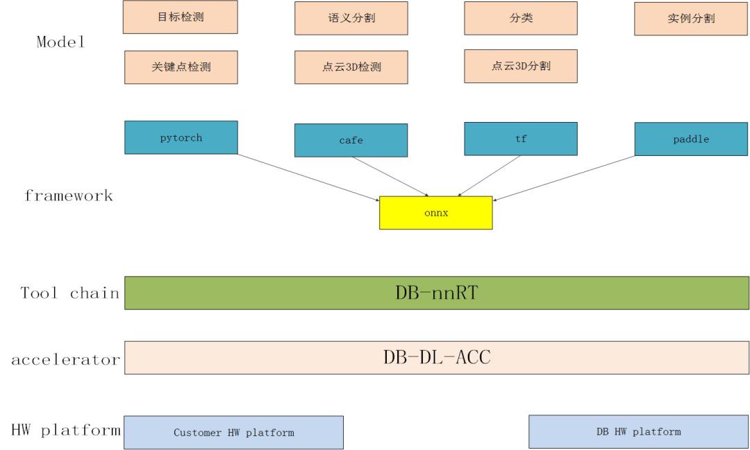 探究|基于FPGA异构计算的深兰科技AI加速器平台