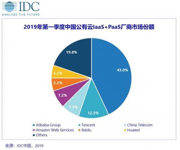 阿里云占43%,华为冲进前五,中国公有云市场迈入寡头竞争时代