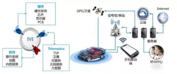 实现行业商用车信息化管理,你还缺一台智能车载终端?
