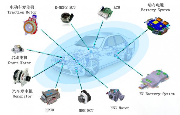 智能车载终端或成为新能源汽车信息采集与预决策的关键?