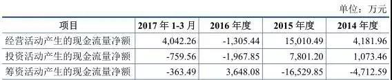 """華達新材IPO:""""舊疾""""未除 再添財務""""新傷"""""""