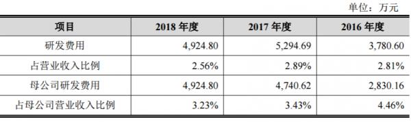 研发投入不达标 华旺新材料疑有骗取国家税收优惠政策嫌疑