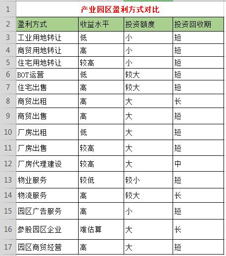 简述 中国产业园区的生命周期及盈利模式