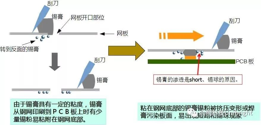 SMT锡膏钢网的新型清洗方式和清洗剂介绍
