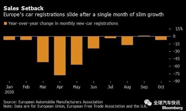 10月欧洲的新车销量下滑7%,奥迪、Jeep等品牌逆势增长