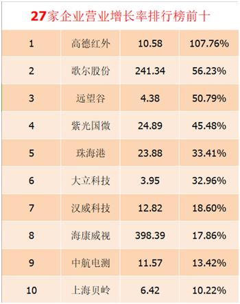 国内27家传感器上市公司2019年前三季度财报及分析