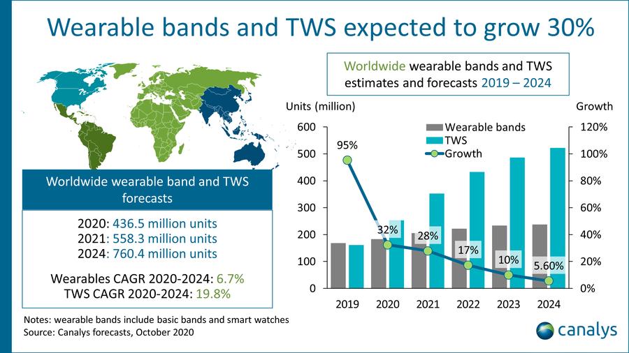 TWS耳机迎大爆发 新蓝海市场已就绪