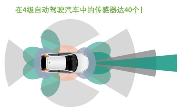 智能网联汽车迎来新机遇