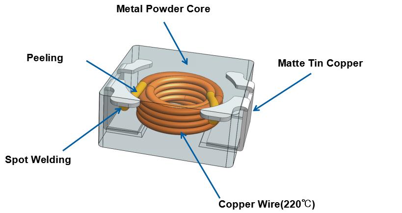 铭普正开发180℃/高频类一体成型电感材料