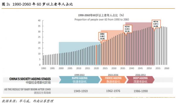 适老化开始,智能时代加速拥抱老年人
