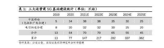 政策利好 5G基站建设推动半导体行业发展