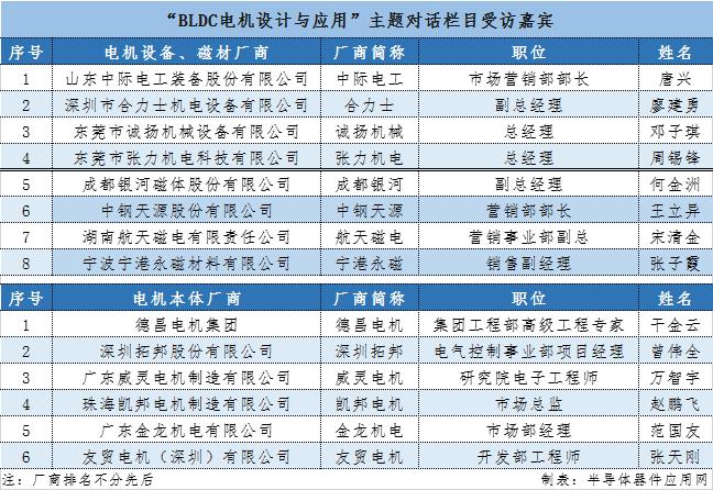 对话|政策、市场双驱动,BLDC电机将大有可为