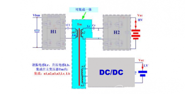 DC/DC转换器国产化率高 优质磁企已直供整车厂