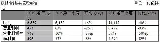 兵败两大优势产业,LG三星SK海力士Q3财报有点难看