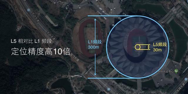 全球首款双频GPS手机:小米8 GPS功能详解!