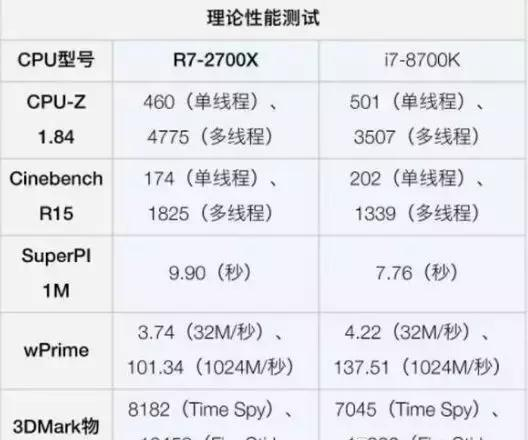 2018装机CPU选择AMD、还是英特尔?玩大型游戏的看过来
