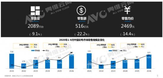 """激光电视开启未来,2021年是""""大众化""""的开始"""