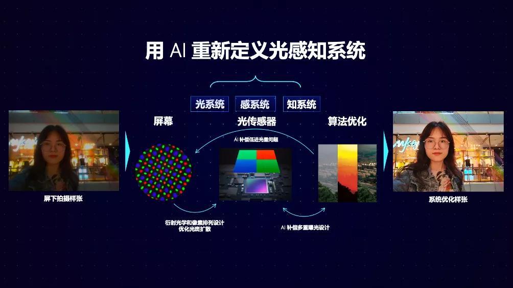 AI重新定义光感知,可能是智能手机的新方向