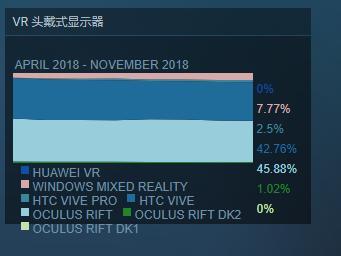 """致笃信""""VR将亡""""的人: Steam上的VR用户量增至历史新高"""