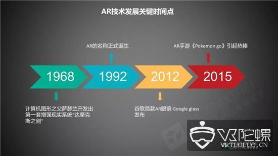 AR市场的沉浮,给我们透露什么信息?