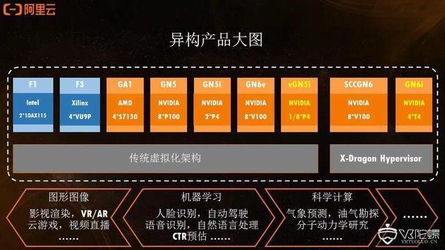阿里云发布轻量级GPU云产品vGN5i