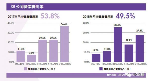 《台湾XR产业白皮书》:台湾XR公司营收平均增长率达26.5%