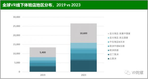 2019年市场价值将达36亿美元,全球VR线下娱乐场馆数量及分布数据