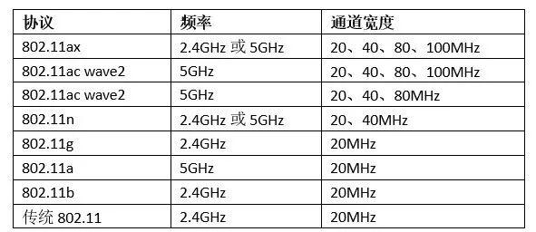 物聯網時代,5GHz WiFi能否大放異彩?