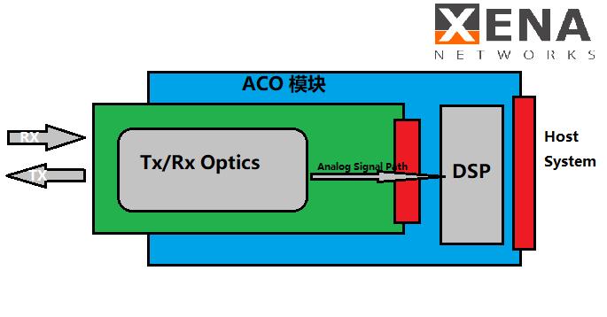 ACO相干模块--信雅纳网络测试仪原厂