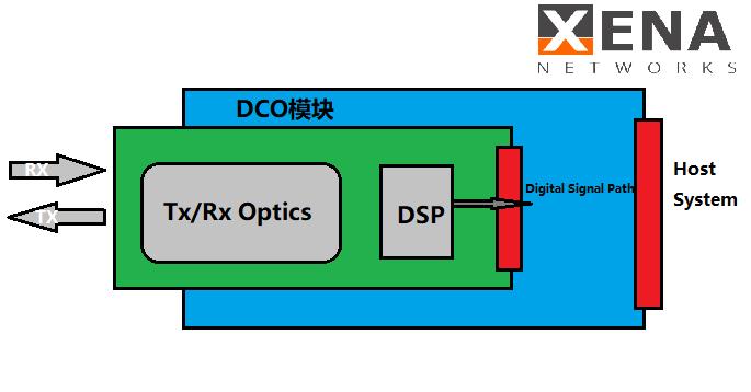 DCO相干模块--信雅纳网络测试仪原厂