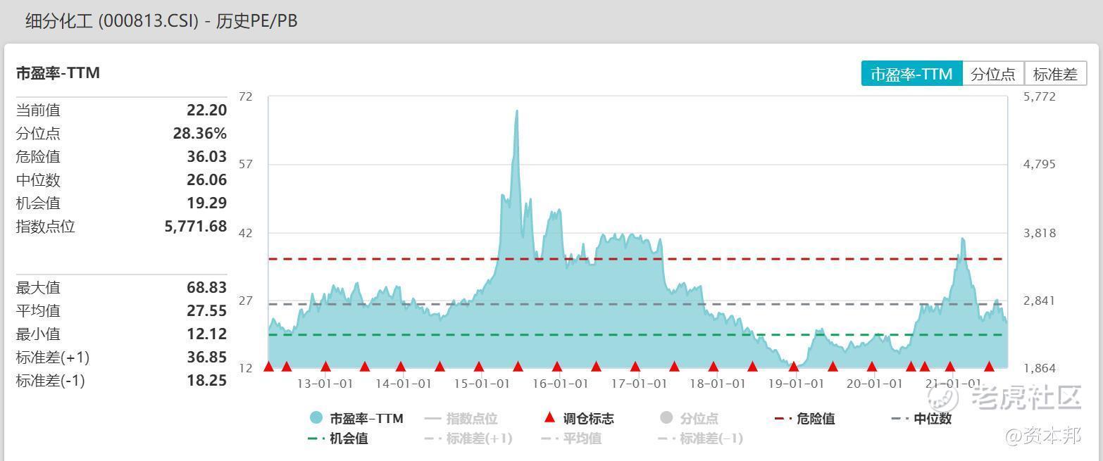 化工龙头ETF(516220)今日大涨4.43%点评