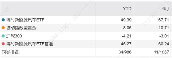 8月新能源汽车销量超30万辆,新能车ETF(159824)今年已涨49.39%
