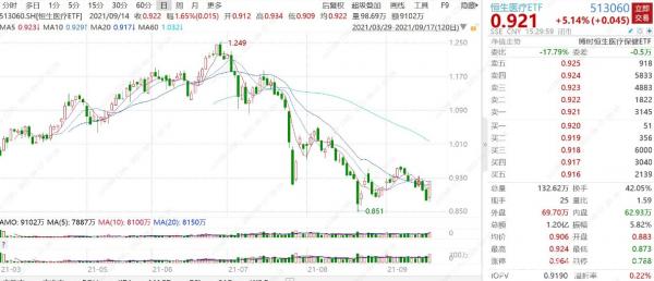 一阳收三阴!恒生医疗ETF(513060)放量飙升5.14%,W底初现!