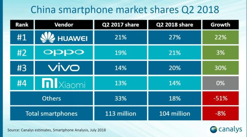 华为在国内智能手机市场领先优势明显,有助实现2亿出货量