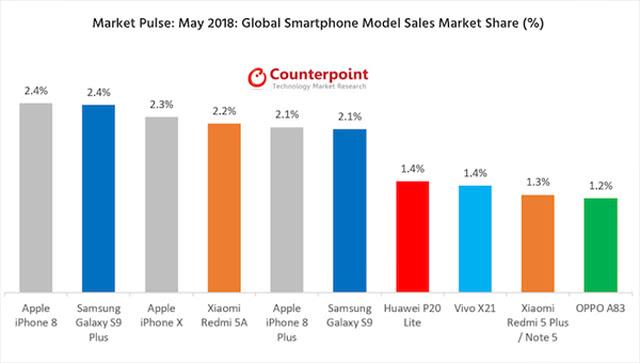 iPhoneX立功,苹果业绩快速增长