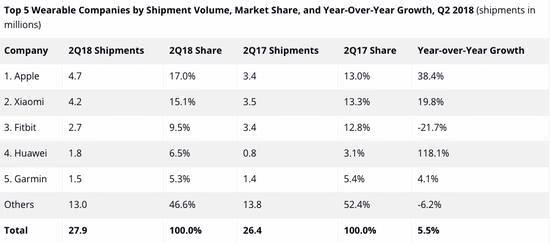 苹果成穿戴设备市场老大,华为急起直追
