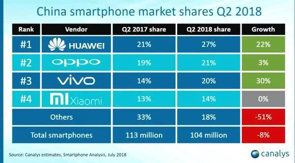 OPPO与低配高价诀别,推出高性价比手机K1