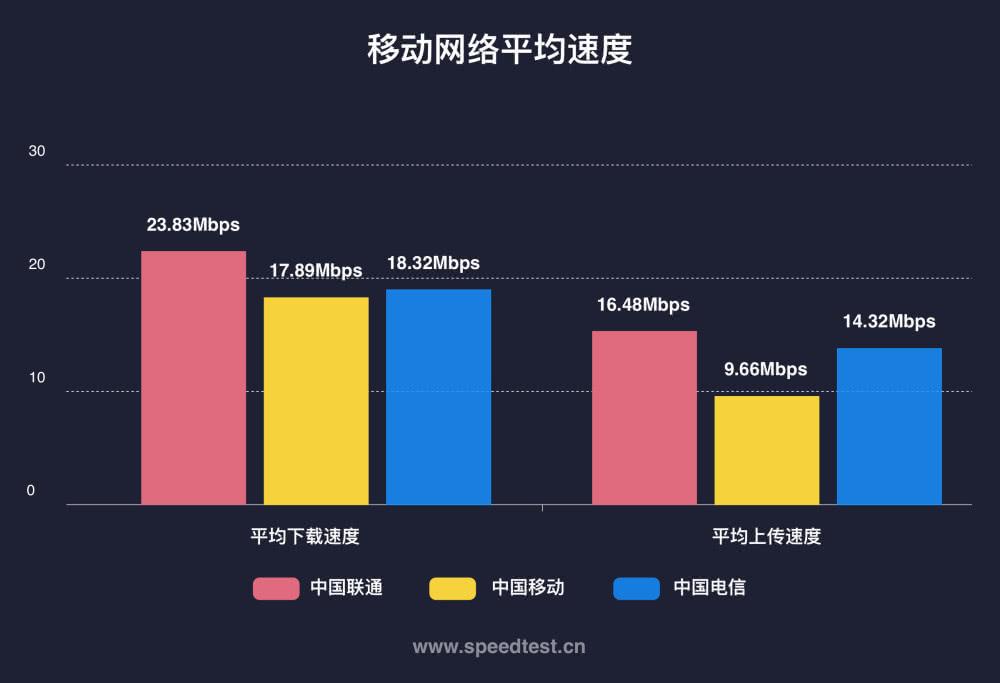 为何中国移动的上网速度最慢,无阻它成为最大运营商?